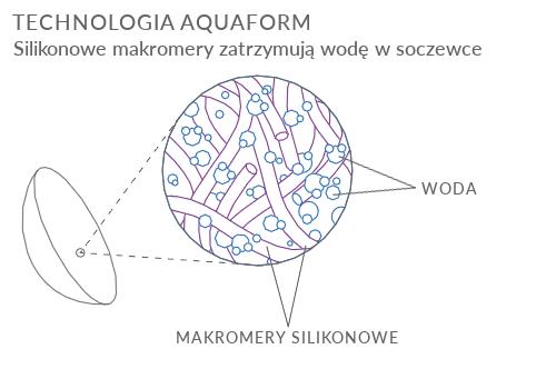 technologia aquaform biofinity
